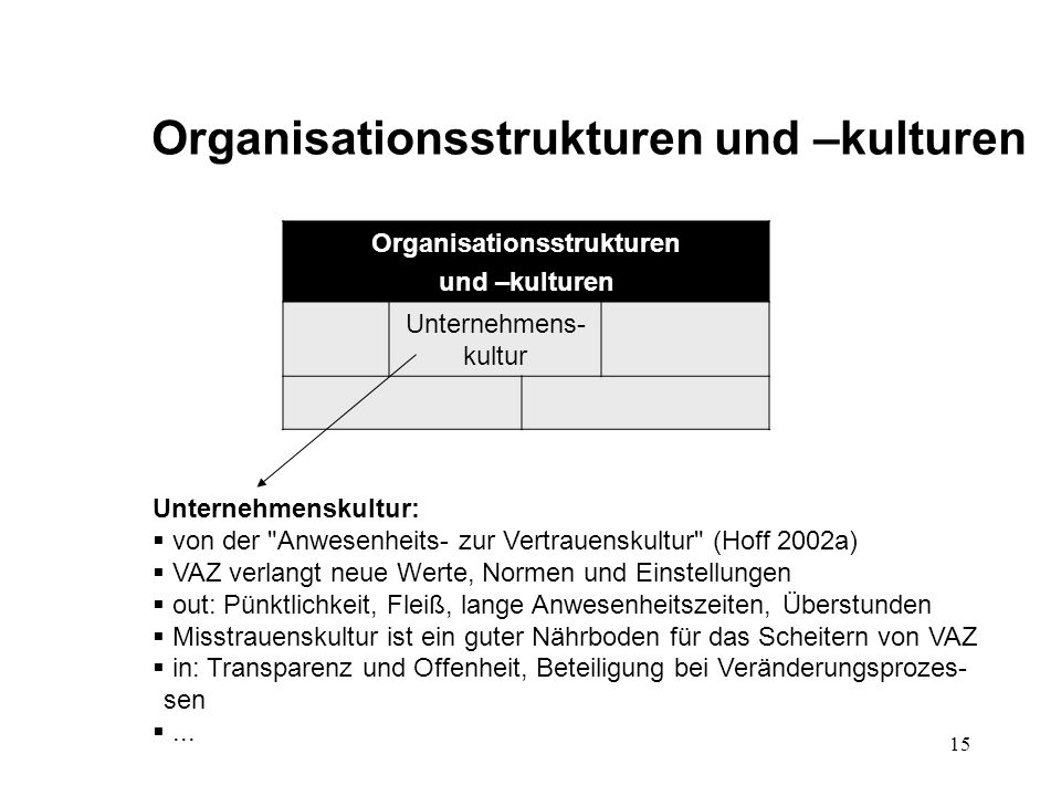 15 Organisationsstrukturen und –kulturen Organisationsstrukturen und –kulturen Unternehmens- kultur Unternehmenskultur:  von der