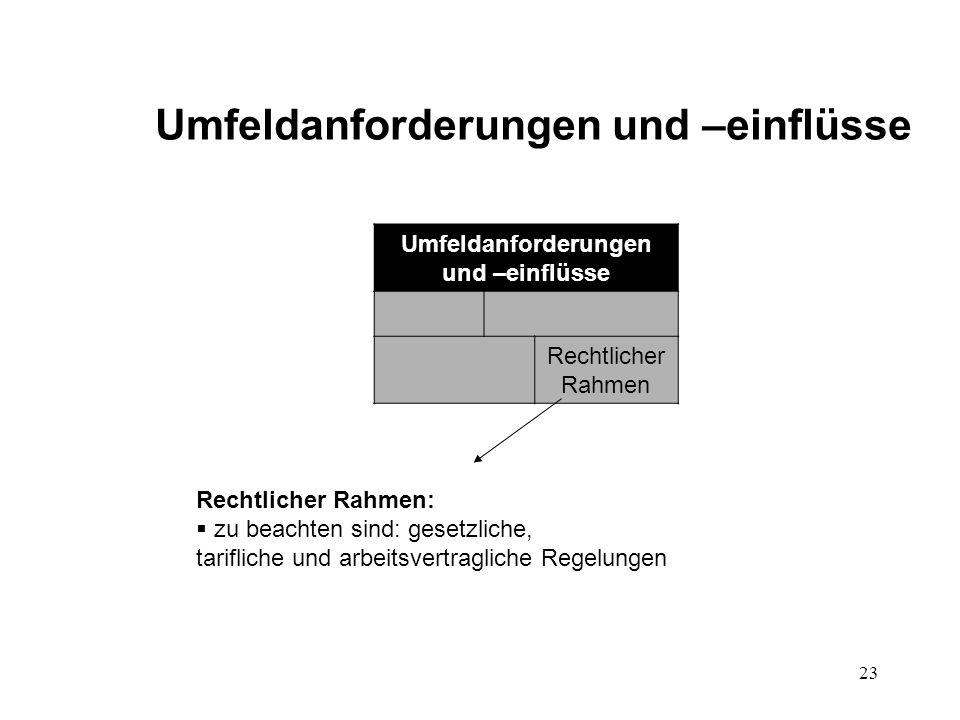 23 Umfeldanforderungen und –einflüsse Rechtlicher Rahmen Rechtlicher Rahmen:  zu beachten sind: gesetzliche, tarifliche und arbeitsvertragliche Regel