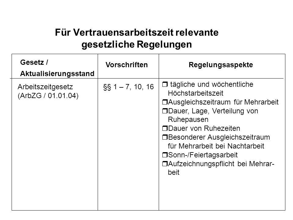 24 Für Vertrauensarbeitszeit relevante gesetzliche Regelungen Gesetz / Aktualisierungsstand VorschriftenRegelungsaspekte Arbeitszeitgesetz (ArbZG / 01