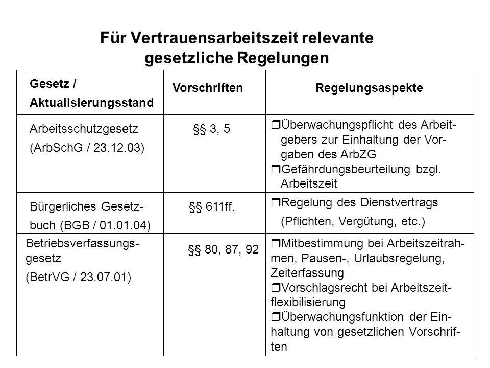 25 Für Vertrauensarbeitszeit relevante gesetzliche Regelungen Gesetz / Aktualisierungsstand VorschriftenRegelungsaspekte Arbeitsschutzgesetz (ArbSchG