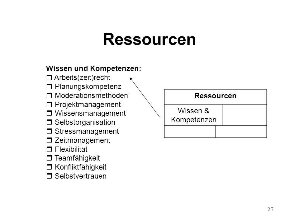 27 Ressourcen Wissen und Kompetenzen:  Arbeits(zeit)recht  Planungskompetenz  Moderationsmethoden  Projektmanagement  Wissensmanagement  Selbsto