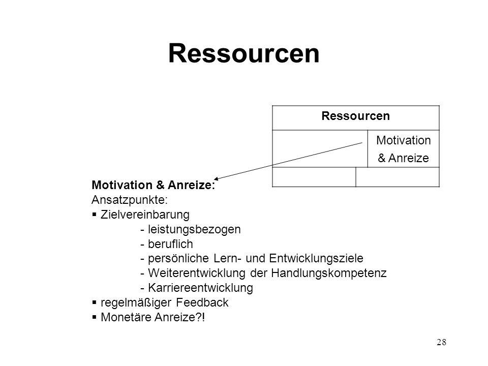 28 Ressourcen Motivation & Anreize Motivation & Anreize: Ansatzpunkte:  Zielvereinbarung - leistungsbezogen - beruflich - persönliche Lern- und Entwi