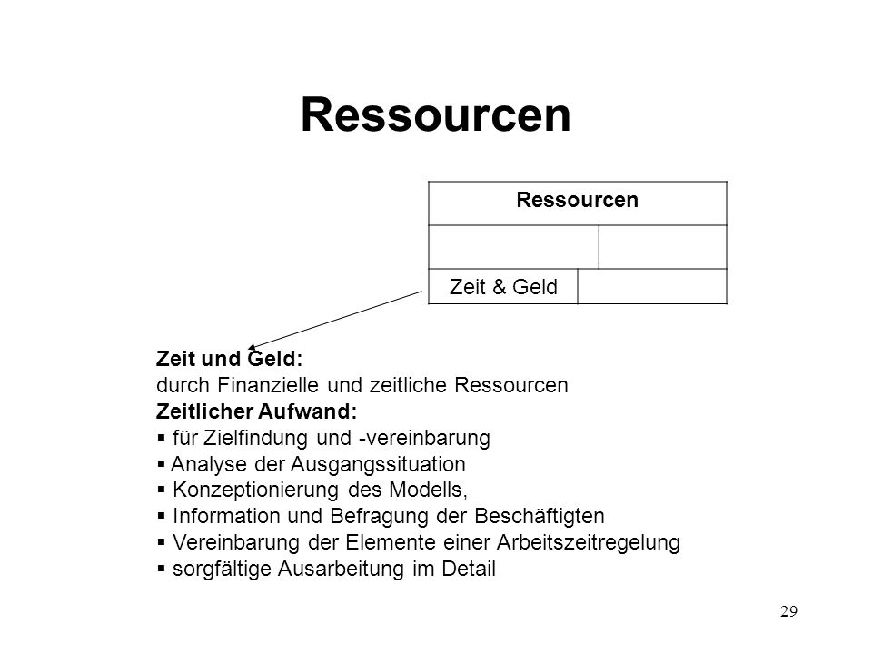 29 Ressourcen Zeit & Geld Zeit und Geld: durch Finanzielle und zeitliche Ressourcen Zeitlicher Aufwand:  für Zielfindung und -vereinbarung  Analyse