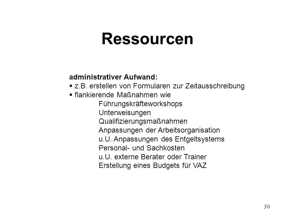 30 Ressourcen administrativer Aufwand:  z.B. erstellen von Formularen zur Zeitausschreibung  flankierende Maßnahmen wie Führungskräfteworkshops Unte