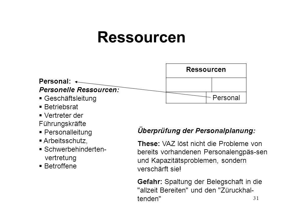 31 Ressourcen Personal Personal: Personelle Ressourcen:  Geschäftsleitung  Betriebsrat  Vertreter der Führungskräfte  Personalleitung  Arbeitssch