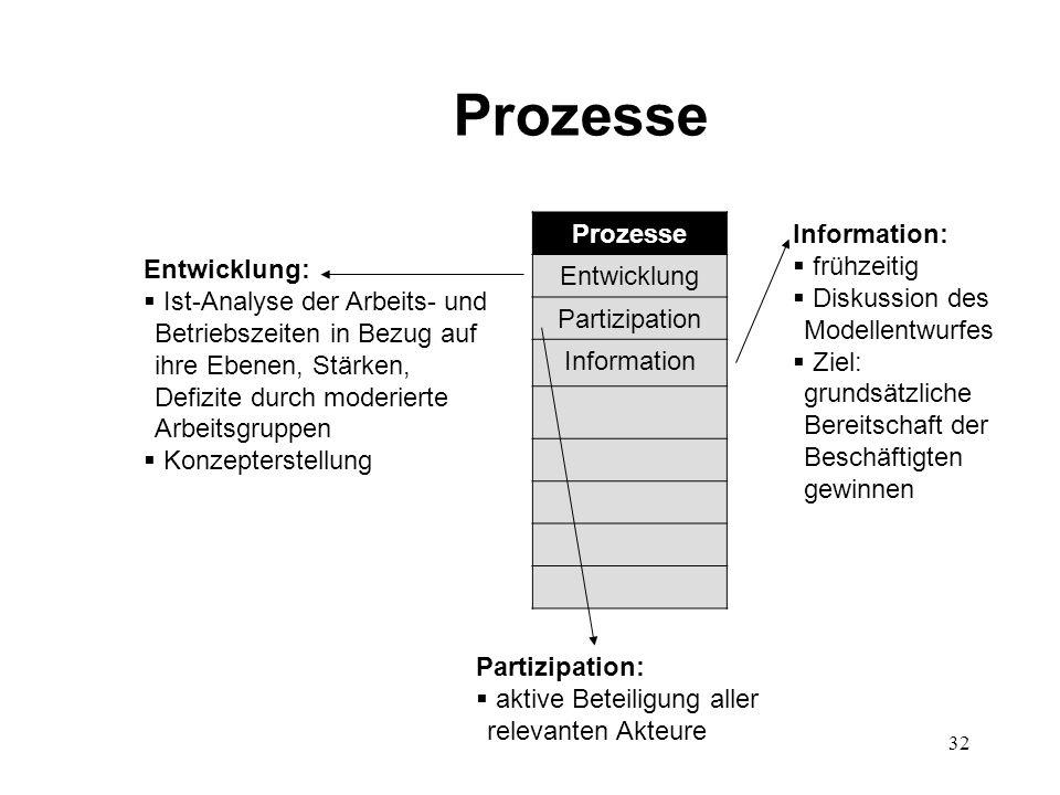 32 Prozesse Entwicklung Partizipation Information Entwicklung:  Ist-Analyse der Arbeits- und Betriebszeiten in Bezug auf ihre Ebenen, Stärken, Defizi