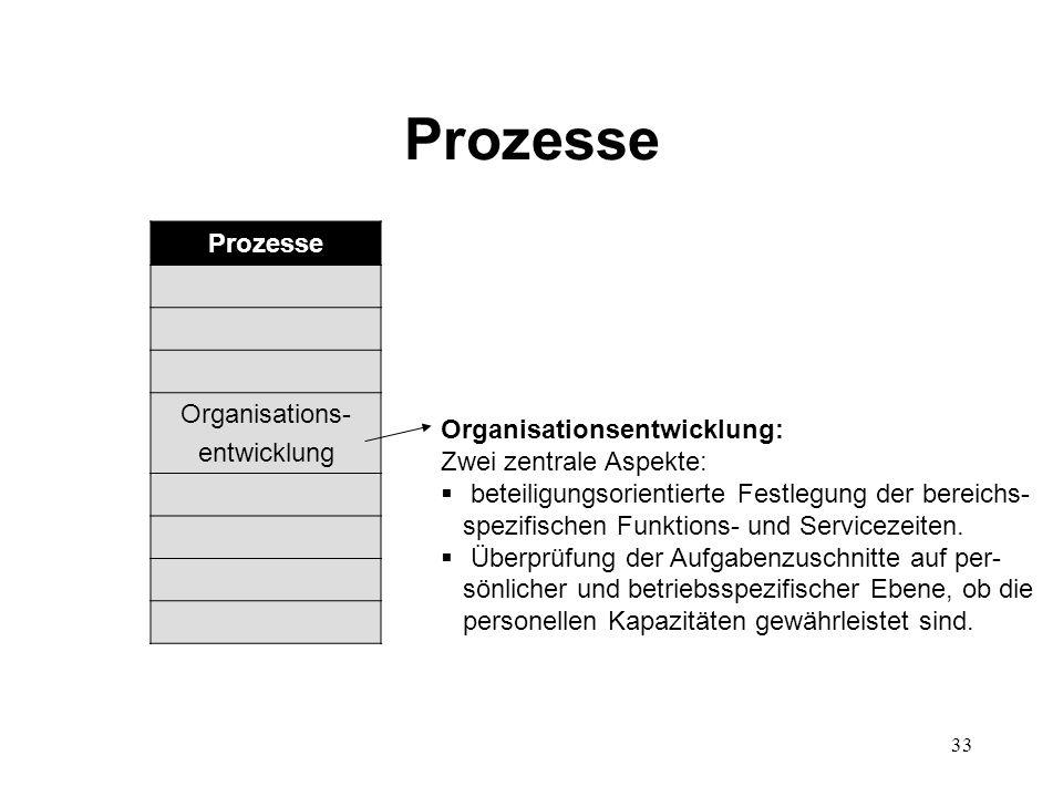 33 Prozesse Organisations- entwicklung Organisationsentwicklung: Zwei zentrale Aspekte:  beteiligungsorientierte Festlegung der bereichs- spezifische