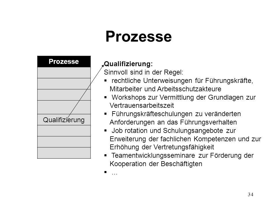 34 Prozesse Qualifizierung: Sinnvoll sind in der Regel:  rechtliche Unterweisungen für Führungskräfte, Mitarbeiter und Arbeitsschutzakteure  Worksho