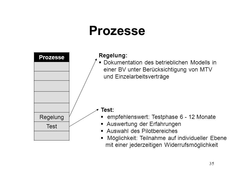 35 Prozesse Regelung:  Dokumentation des betrieblichen Modells in einer BV unter Berücksichtigung von MTV und Einzelarbeitsverträge Test:  empfehlen
