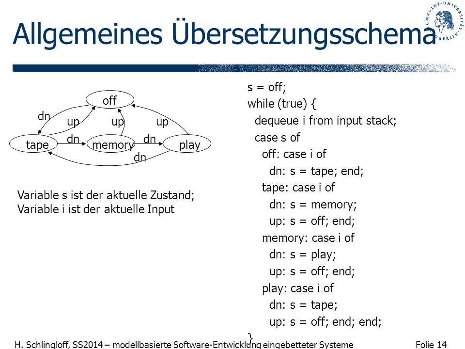 Folie 14 H. Schlingloff, SS2014 – modellbasierte Software-Entwicklung eingebetteter Systeme Allgemeines Übersetzungsschema s = off; while (true) { deq