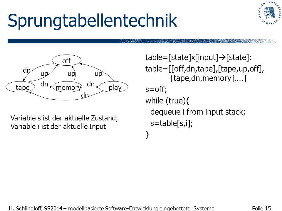 Folie 15 H. Schlingloff, SS2014 – modellbasierte Software-Entwicklung eingebetteter Systeme Sprungtabellentechnik table=[state]x[input]  [state]: tab
