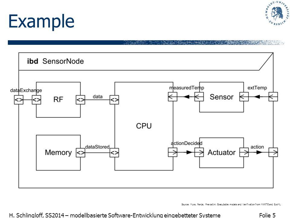 Folie 5 H. Schlingloff, SS2014 – modellbasierte Software-Entwicklung eingebetteter Systeme Example Source: Mura, Panda, Prevostini: Executable models