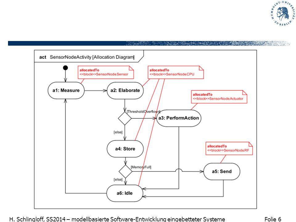 Folie 6 H. Schlingloff, SS2014 – modellbasierte Software-Entwicklung eingebetteter Systeme
