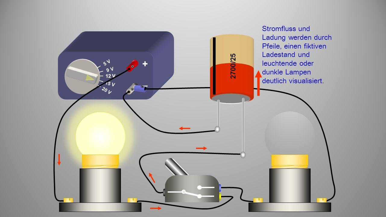 12 V 9 V 5 V 15 V 20 V + – 2700/25 Stromfluss und Ladung werden durch Pfeile, einen fiktiven Ladestand und leuchtende oder dunkle Lampen deutlich visualisiert.