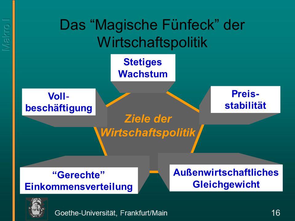 """Goethe-Universität, Frankfurt/Main 16 Das """"Magische Fünfeck"""" der Wirtschaftspolitik Ziele der Wirtschaftspolitik Außenwirtschaftliches Gleichgewicht S"""