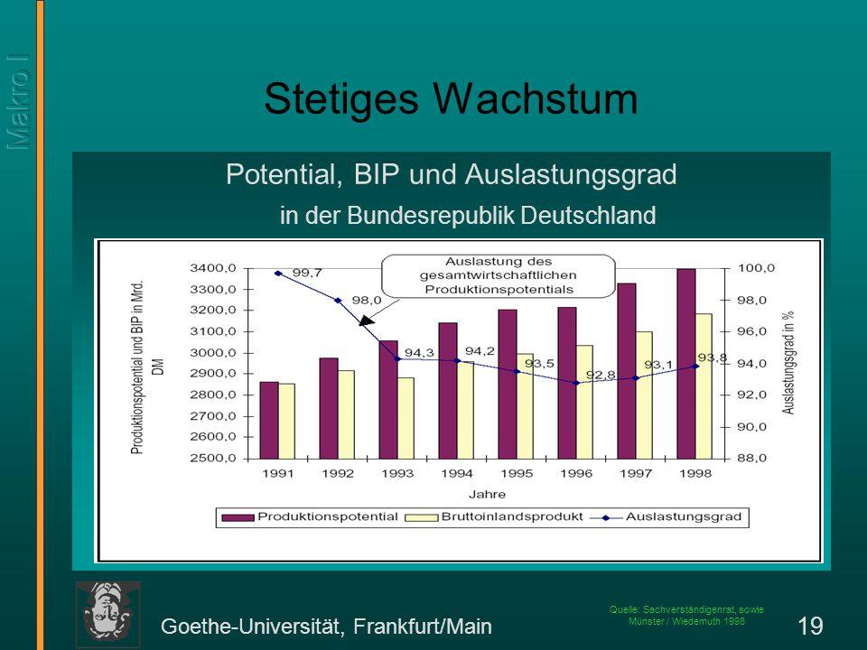 Goethe-Universität, Frankfurt/Main 19 Stetiges Wachstum Potential, BIP und Auslastungsgrad in der Bundesrepublik Deutschland Quelle: Sachverständigenr