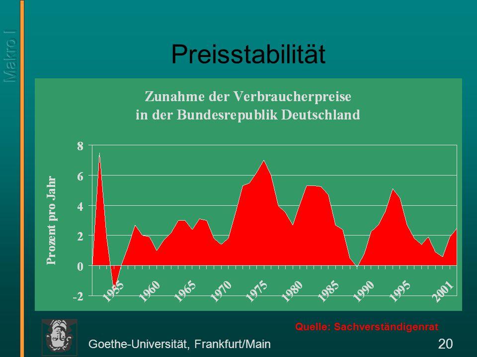 Goethe-Universität, Frankfurt/Main 20 Preisstabilität Quelle: Sachverständigenrat