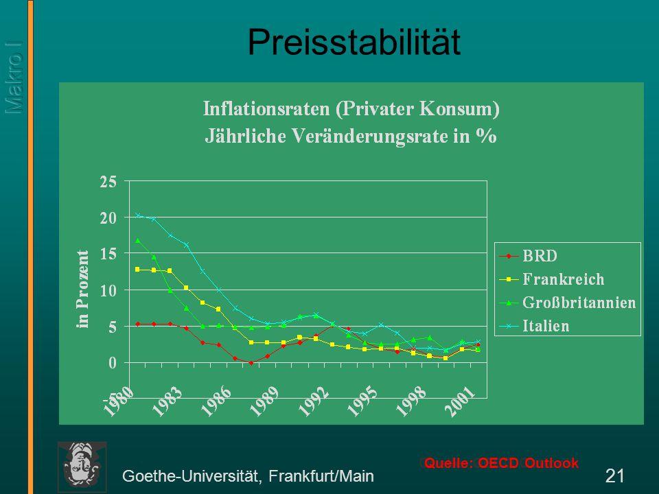 Goethe-Universität, Frankfurt/Main 21 Preisstabilität Quelle: OECD Outlook