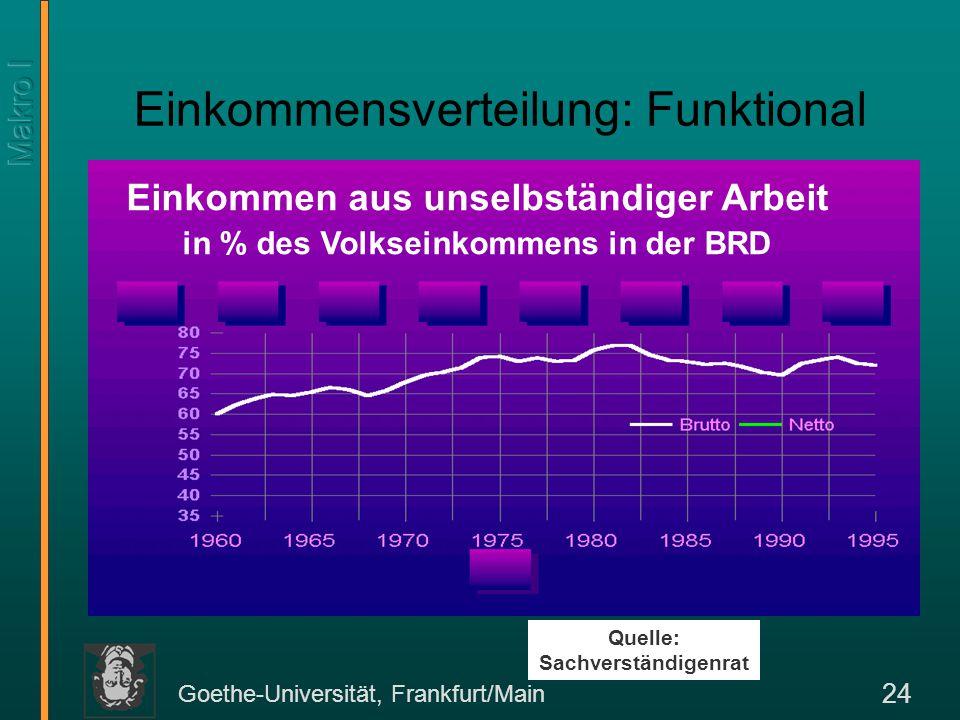Goethe-Universität, Frankfurt/Main 24 Einkommensverteilung: Funktional Quelle: Sachverständigenrat Einkommen aus unselbständiger Arbeit in % des Volks