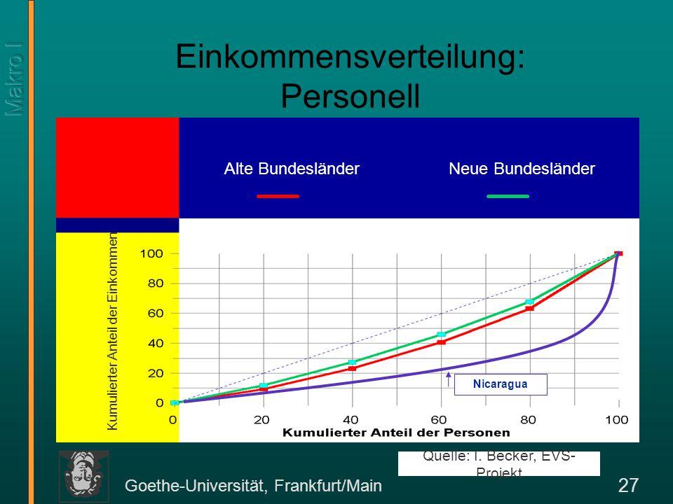 Goethe-Universität, Frankfurt/Main 27 Einkommensverteilung: Personell Quelle: I. Becker, EVS- Projekt Nicaragua Kumulierter Anteil der Einkommen Alte