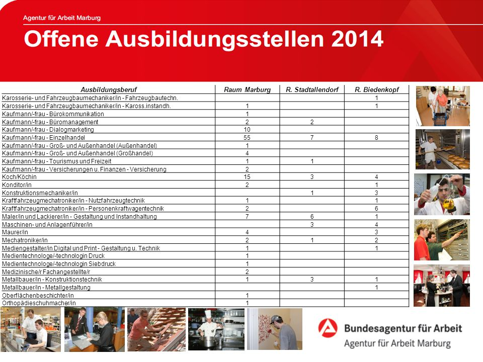 Offene Ausbildungsstellen 2013 AusbildungsberufRaum MarburgR.