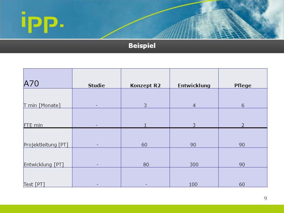 Beispiel A70 StudieKonzept R2EntwicklungPflege T min [Monate]-346 FTE min-132 Projektleitung [PT] -60 90 Entwicklung [PT] - 8030090 Test [PT] - -100 6