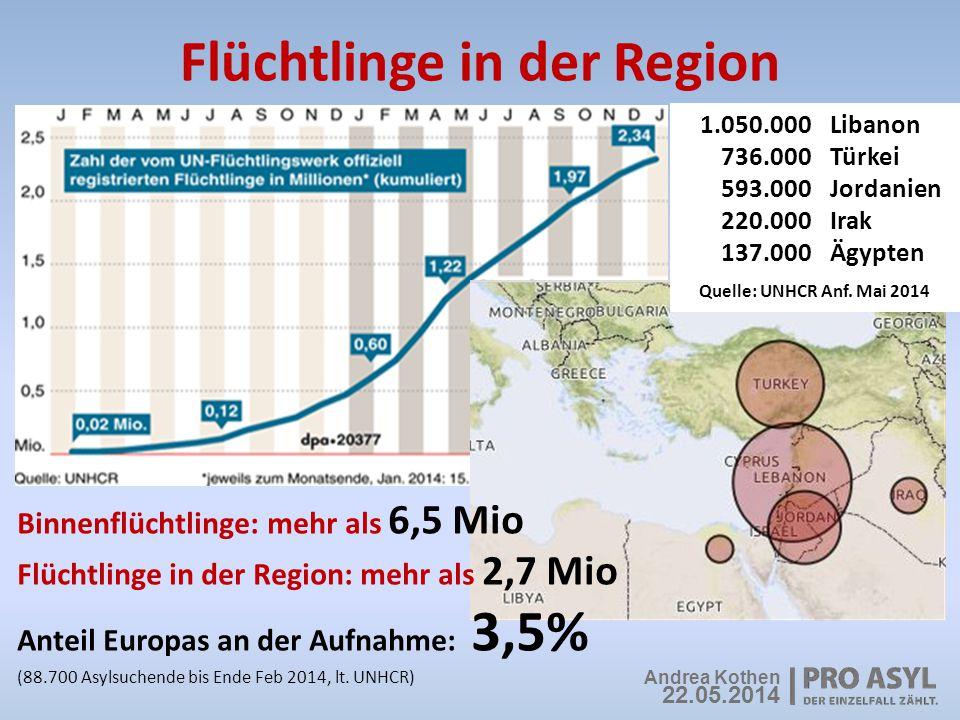 Flüchtlinge in der Region Binnenflüchtlinge: mehr als 6,5 Mio Flüchtlinge in der Region: mehr als 2,7 Mio Anteil Europas an der Aufnahme: 3,5% (88.700