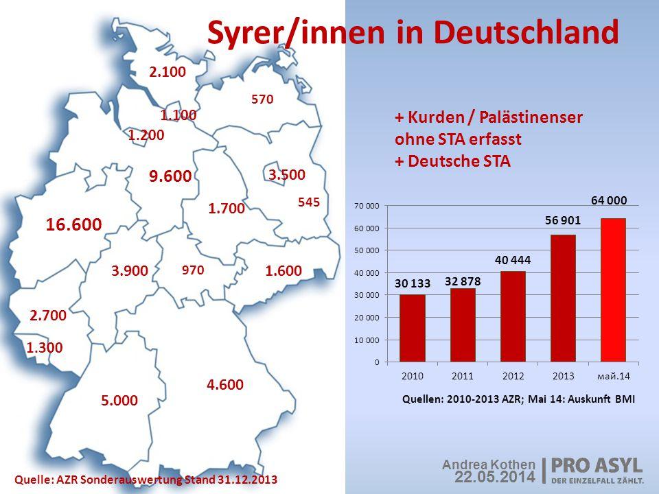 Asylanträge syrischer Flüchtlinge Asylanträge Syrer/innen 2013 EU-28 (Quelle: Eurostat) Sweden16.54033% Germany12.85525% Bulgaria4.5109% Netherlands2.7055% UK2.0404% Other11.82023% Schutzquote BAMF bei syrischen Antragsteller/innen 2011: 41% 2012: 95% 2013: 94% 1-4/2014: 89,5% Andrea Kothen 13.05.2014