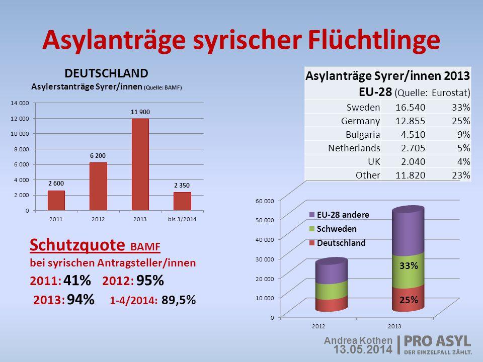 Asylanträge syrischer Flüchtlinge Asylanträge Syrer/innen 2013 EU-28 (Quelle: Eurostat) Sweden16.54033% Germany12.85525% Bulgaria4.5109% Netherlands2.