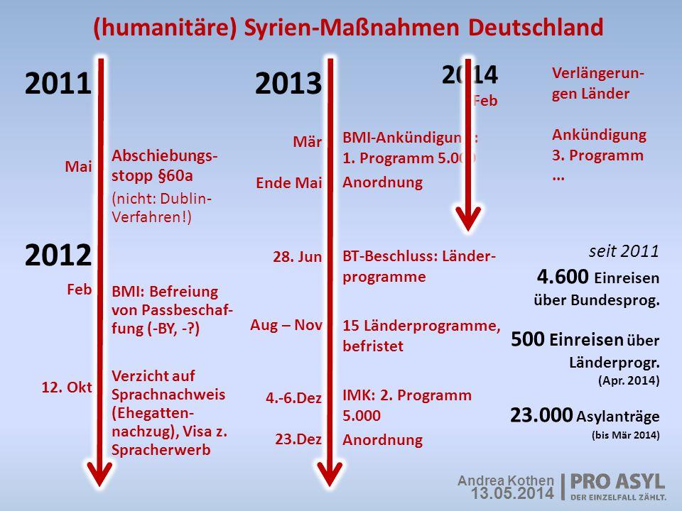 seit 2011 4.600 Einreisen über Bundesprog. 500 Einreisen über Länderprogr. (Apr. 2014) 23.000 Asylanträge (bis Mär 2014) BMI-Ankündigung : 1. Programm