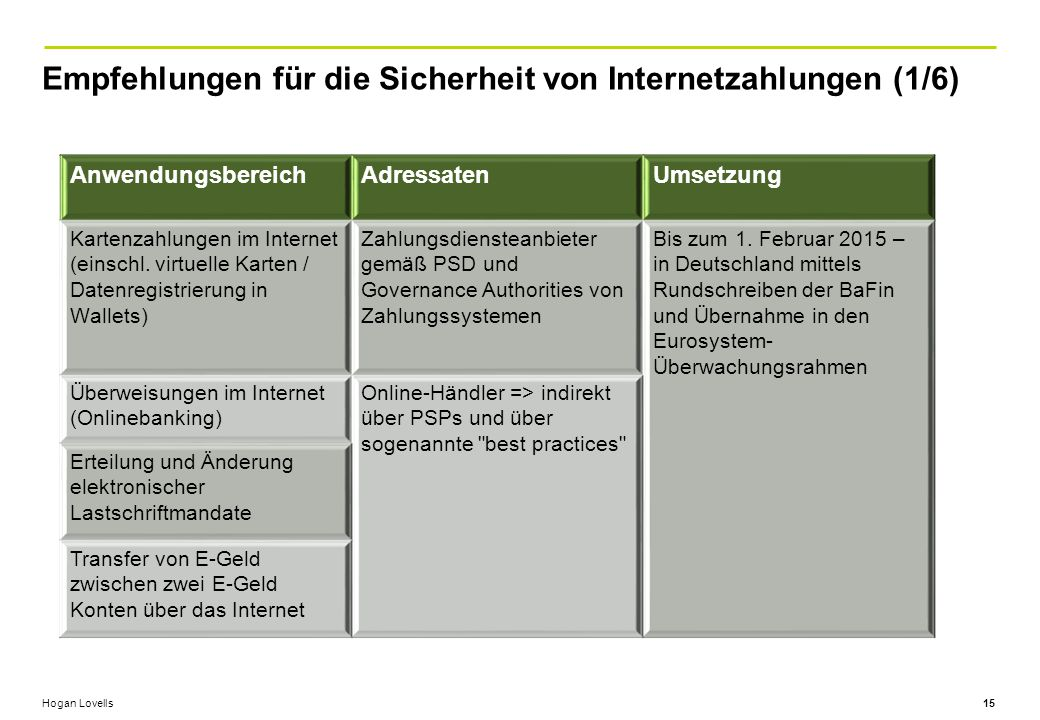Hogan Lovells Empfehlungen für die Sicherheit von Internetzahlungen (1/6) 15 AnwendungsbereichAdressatenUmsetzung Kartenzahlungen im Internet (einschl.