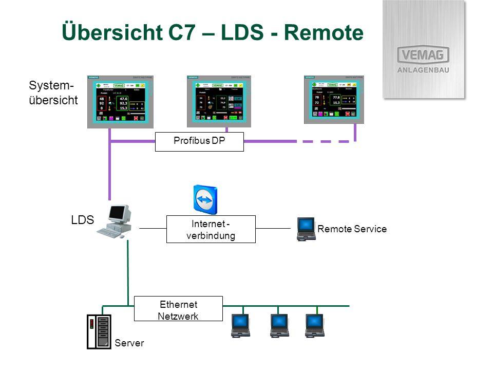 Übersicht C7 – LDS - Remote System- übersicht LDS Ethernet Netzwerk Server Remote Service Internet - verbindung Profibus DP