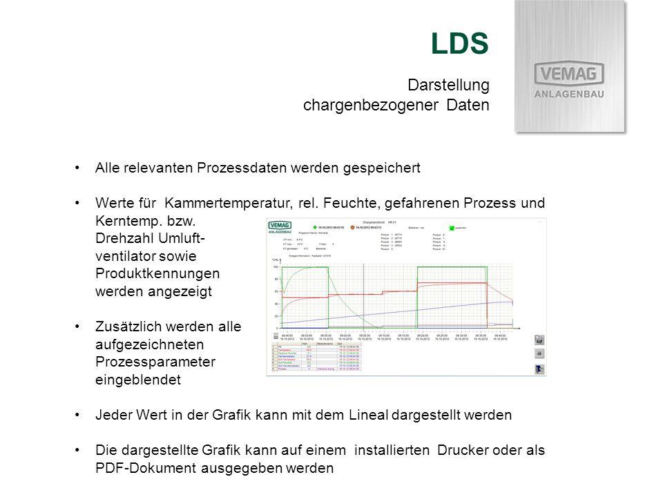 Darstellung chargenbezogener Daten LDS Alle relevanten Prozessdaten werden gespeichert Werte für Kammertemperatur, rel. Feuchte, gefahrenen Prozess un