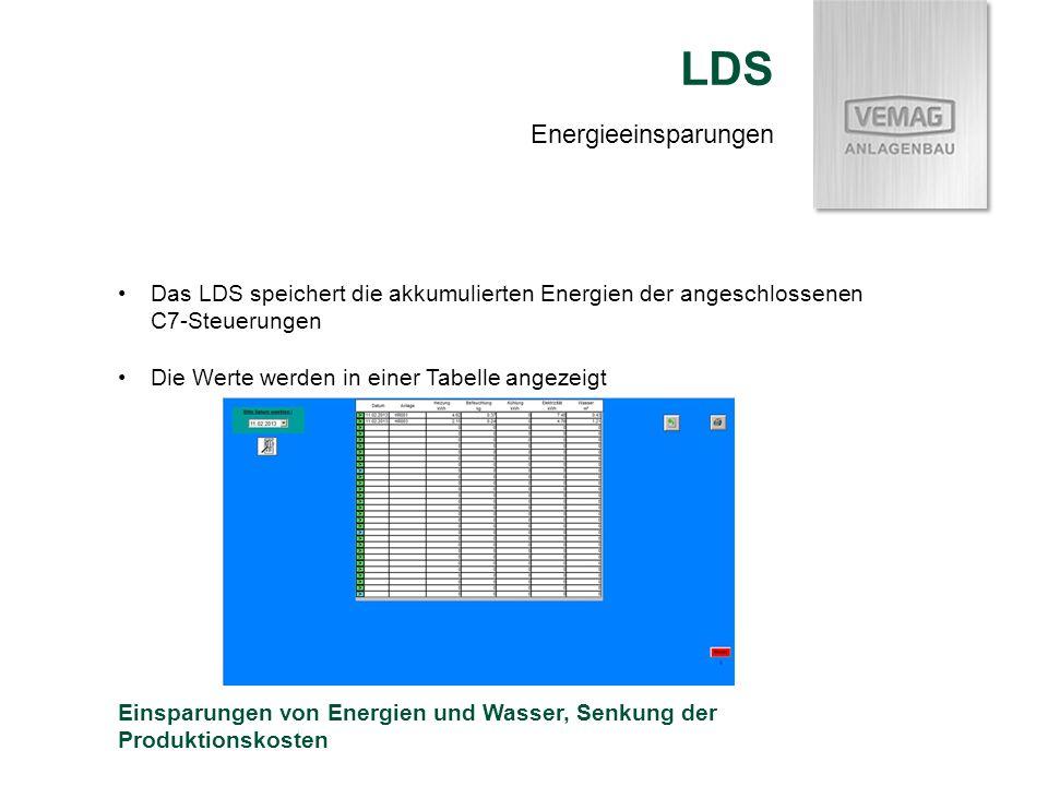 Energieeinsparungen LDS Das LDS speichert die akkumulierten Energien der angeschlossenen C7-Steuerungen Die Werte werden in einer Tabelle angezeigt Ei