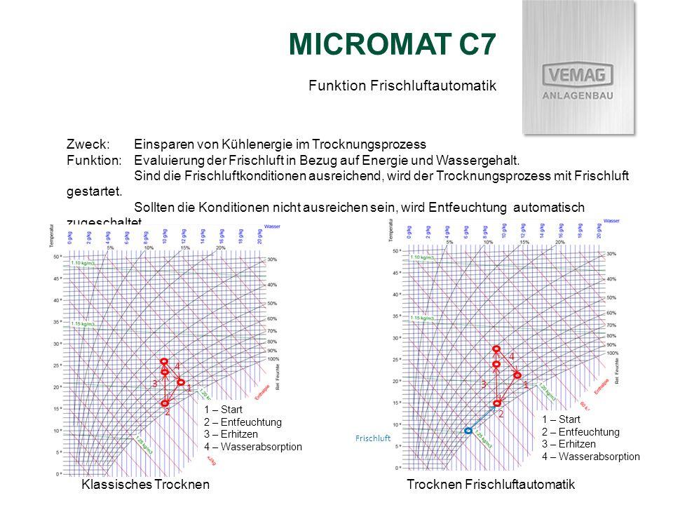 MICROMAT C7 Zweck:Einsparen von Kühlenergie im Trocknungsprozess Funktion:Evaluierung der Frischluft in Bezug auf Energie und Wassergehalt. Sind die F
