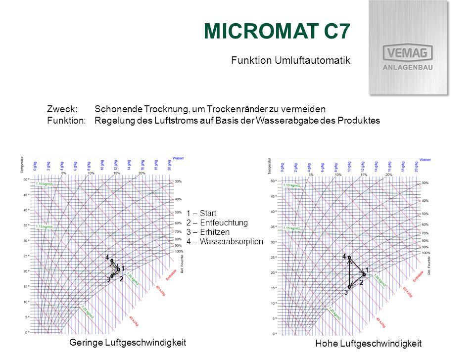 MICROMAT C7 Zweck:Schonende Trocknung, um Trockenränder zu vermeiden Funktion:Regelung des Luftstroms auf Basis der Wasserabgabe des Produktes 1 – Sta