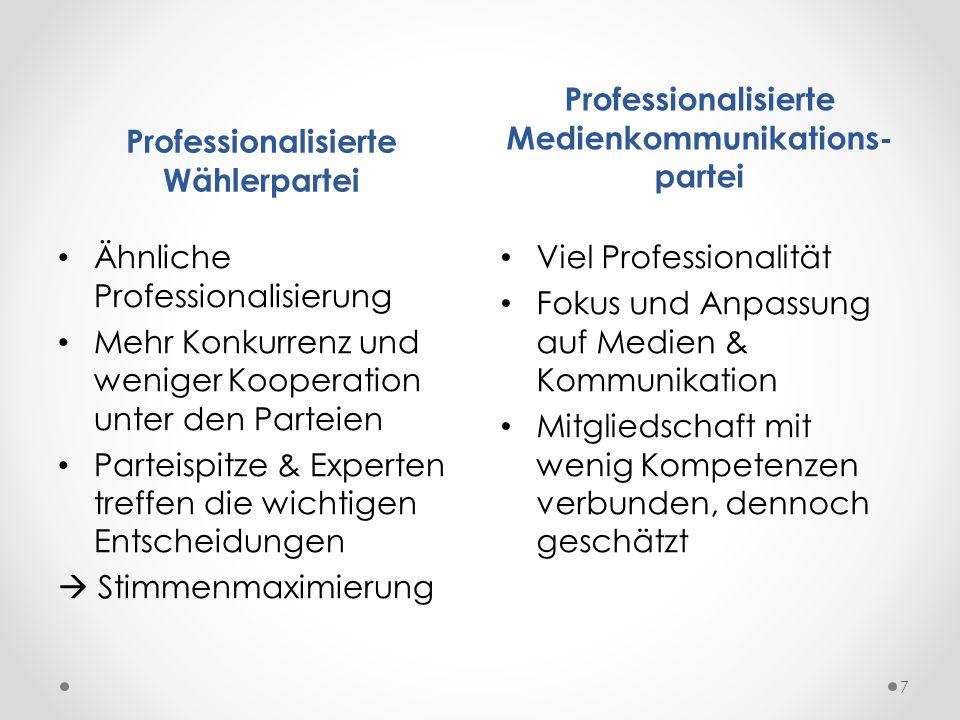 Professionalisierte Wählerpartei Professionalisierte Medienkommunikations- partei Ähnliche Professionalisierung Mehr Konkurrenz und weniger Kooperatio