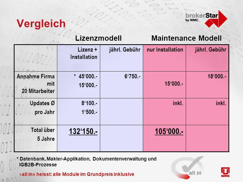 Vergleich Lizenz + Installation jährl. Gebührnur Installationjährl.