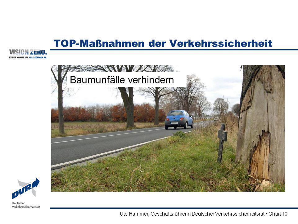 Ute Hammer, Geschäftsführerin Deutscher Verkehrssicherheitsrat Chart 10 TOP-Maßnahmen der Verkehrssicherheit Baumunfälle verhindern