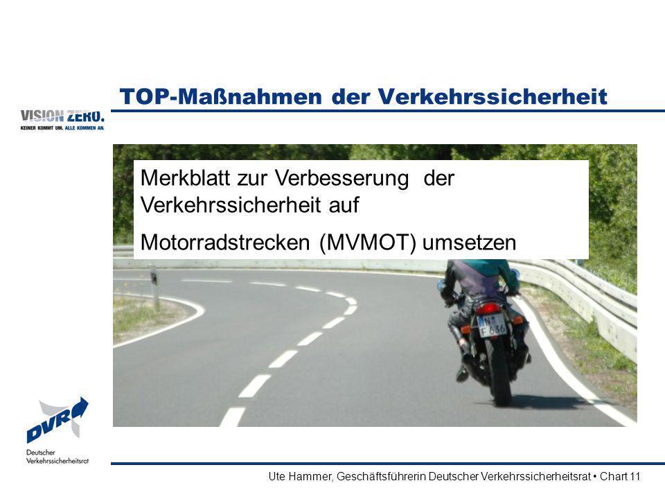 Ute Hammer, Geschäftsführerin Deutscher Verkehrssicherheitsrat Chart 11 TOP-Maßnahmen der Verkehrssicherheit Merkblatt zur Verbesserung der Verkehrssi