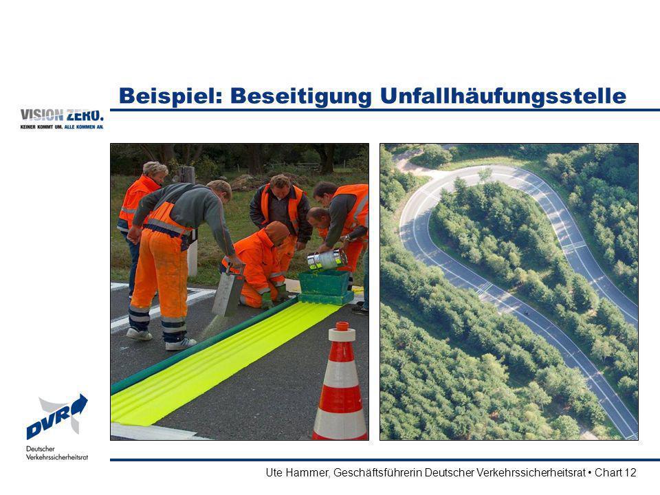 Ute Hammer, Geschäftsführerin Deutscher Verkehrssicherheitsrat Chart 12 Beispiel: Beseitigung Unfallhäufungsstelle