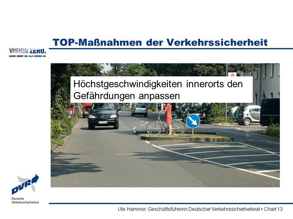 Ute Hammer, Geschäftsführerin Deutscher Verkehrssicherheitsrat Chart 13 TOP-Maßnahmen der Verkehrssicherheit Höchstgeschwindigkeiten innerorts den Gef