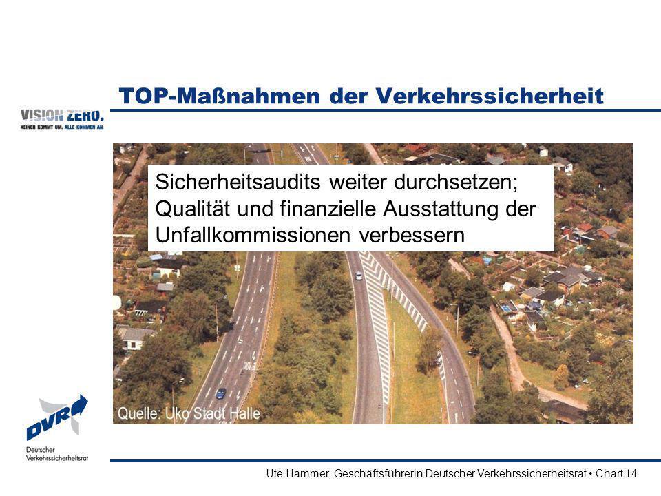 Ute Hammer, Geschäftsführerin Deutscher Verkehrssicherheitsrat Chart 14 TOP-Maßnahmen der Verkehrssicherheit Sicherheitsaudits weiter durchsetzen; Qua