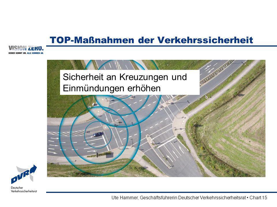 Ute Hammer, Geschäftsführerin Deutscher Verkehrssicherheitsrat Chart 15 TOP-Maßnahmen der Verkehrssicherheit Sicherheit an Kreuzungen und Einmündungen