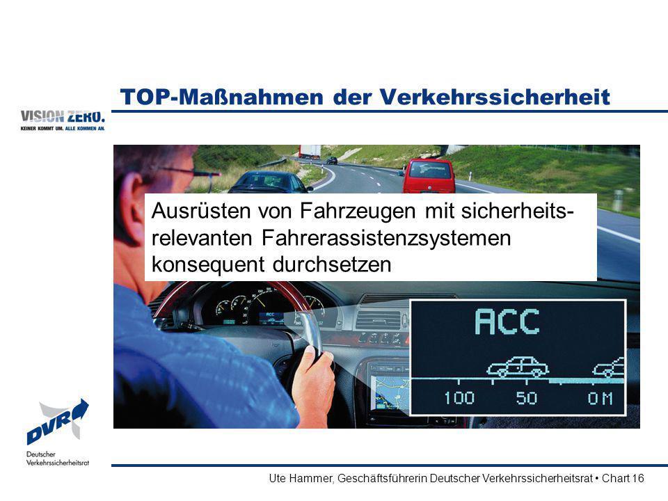 Ute Hammer, Geschäftsführerin Deutscher Verkehrssicherheitsrat Chart 16 TOP-Maßnahmen der Verkehrssicherheit Ausrüsten von Fahrzeugen mit sicherheits-