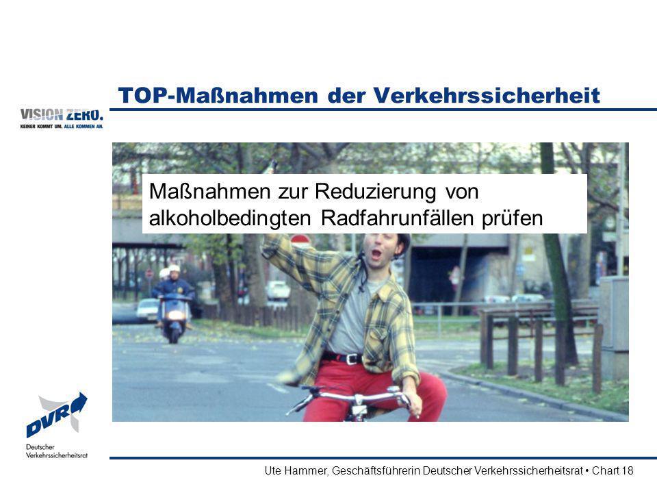Ute Hammer, Geschäftsführerin Deutscher Verkehrssicherheitsrat Chart 18 TOP-Maßnahmen der Verkehrssicherheit Maßnahmen zur Reduzierung von alkoholbedi