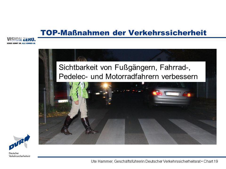Ute Hammer, Geschäftsführerin Deutscher Verkehrssicherheitsrat Chart 19 TOP-Maßnahmen der Verkehrssicherheit Sichtbarkeit von Fußgängern, Fahrrad-, Pe