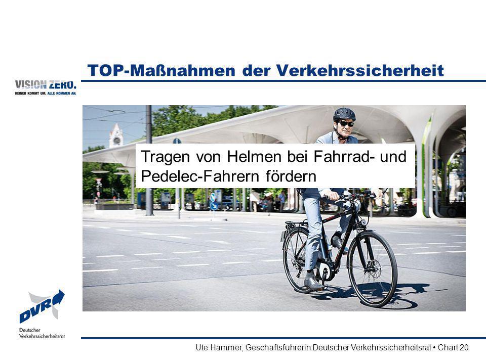 Ute Hammer, Geschäftsführerin Deutscher Verkehrssicherheitsrat Chart 20 TOP-Maßnahmen der Verkehrssicherheit Tragen von Helmen bei Fahrrad- und Pedele