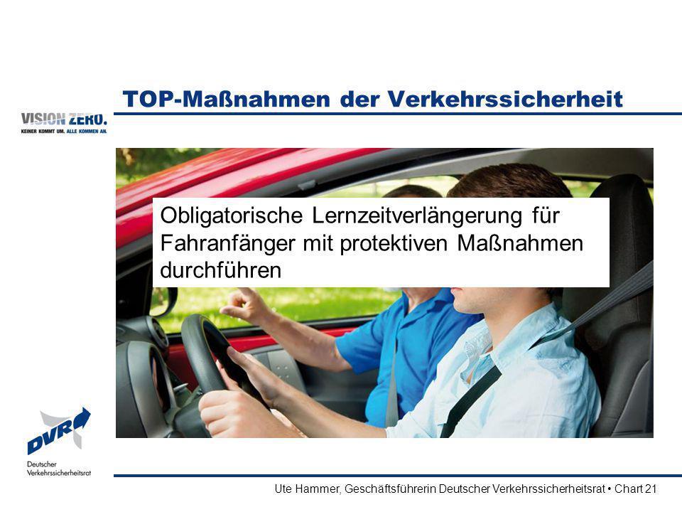 Ute Hammer, Geschäftsführerin Deutscher Verkehrssicherheitsrat Chart 21 TOP-Maßnahmen der Verkehrssicherheit Obligatorische Lernzeitverlängerung für F