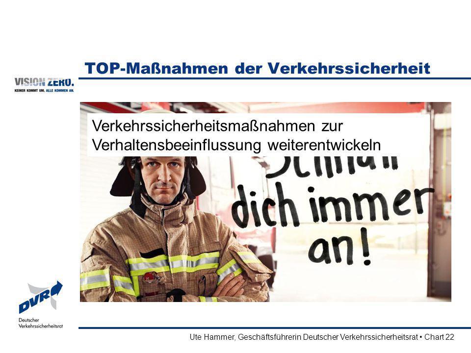 Ute Hammer, Geschäftsführerin Deutscher Verkehrssicherheitsrat Chart 22 TOP-Maßnahmen der Verkehrssicherheit Verkehrssicherheitsmaßnahmen zur Verhalte